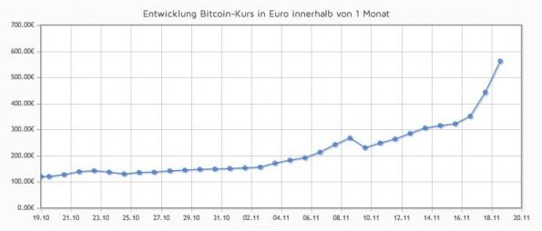 Die Entwicklung der Bitcoins im Monatsrückblick. (Quelle: bitcoin.de)