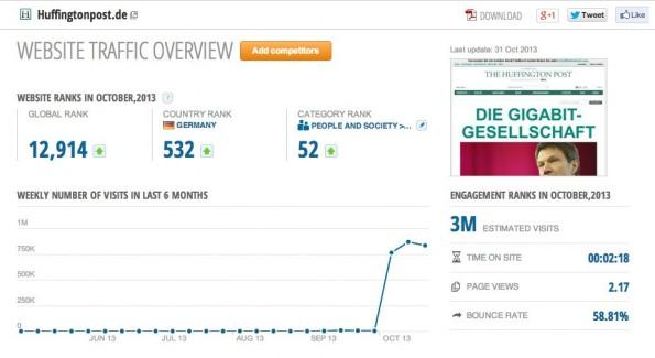 Huffington Post Deutschland: SimilarWeb bietet erste Informationen zum Traffic der Seite. (Screenshot: SimilarWeb)