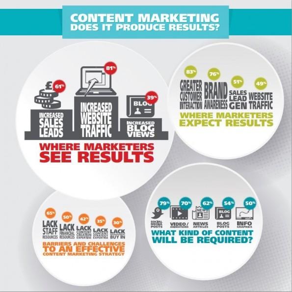 So wirkt Content Marketing nach Ansicht der Entscheider in über 150 Unternehmen.(Quelle: Waggener Edstrom)