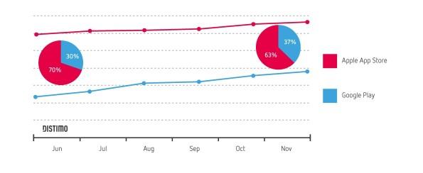 Play-Store wächst auf Kosten von Apples App-Store. (Grafik: Distimo)