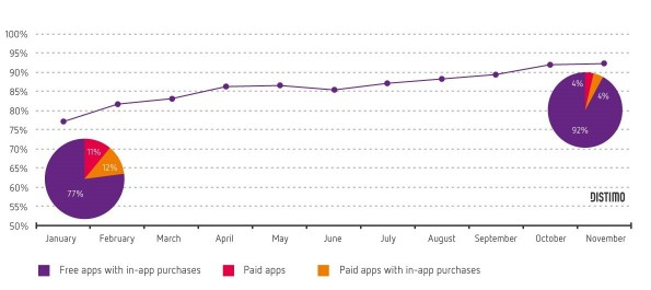05_Apple-App-Store-Revenue-Share_in-app-purchases_freemium