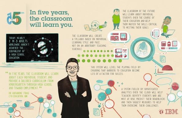 So soll das Klassenzimmer der Zukunft funktionieren. (Bild: IBM)