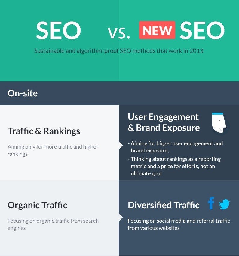 seo-marketing-2013-infographic-ausschnitt