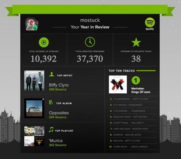 Neben allgemeinen Statistiken liefert Spotify auch eine persönliche Jahres-Zusammenfassung für jeden Nutzer. (Screenshot: spotify.com)