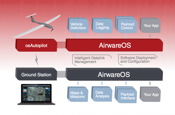 Funktionsweise des Airware-Systems. (Foto: Airware)