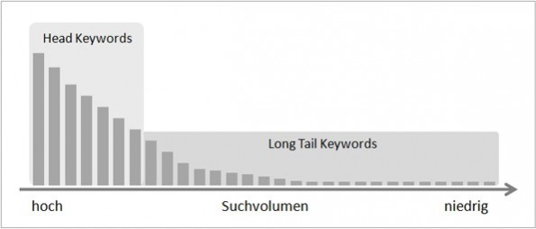 Grafik - Long Tail Keywords