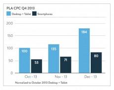 Product Listing Ads: Der Anstieg der Klickpreise im Vergleich. (Grafik: Marin Software)