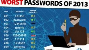 """Die 25 schlechtesten Passwörter aus 2013 – """"adobe123"""", """"princess"""" und """"123456"""""""