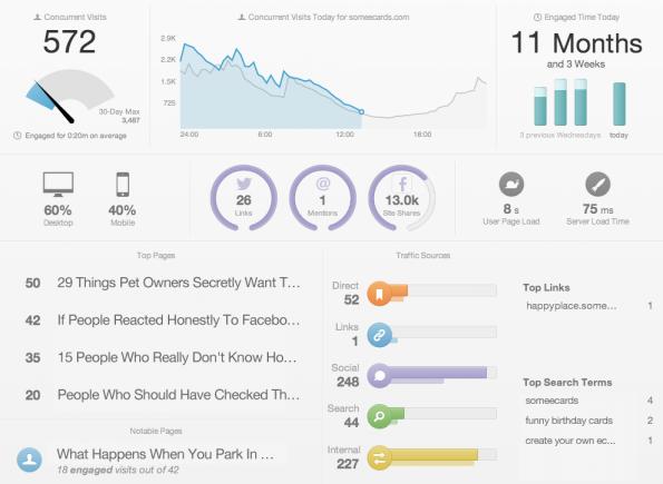 Wer in Echtzeit wissen will, was auf seiner Website passiert, für den ist ChartBeat eine beliebte Lösung. (Screenshot: t3n)