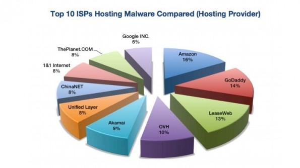Malware-Hosting: Amazon erkämpft sich Spitzenplatz. (Grafik: Solutionary)