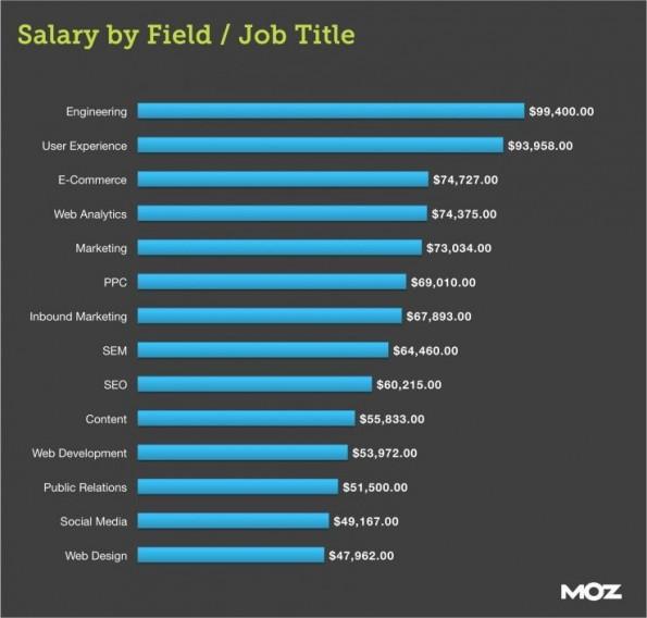 Software Designer Salary Uk