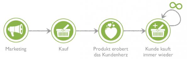 Schematische Darstellung des Kundenlebenszyklus in der idealen Welt. (Grafik: Dr. Oliver Ratajczak)