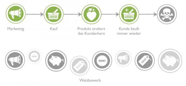 Schematische Darstellung des Kundenlebenszyklus in der realen Welt. (Grafik: Dr. Oliver Ratajczak)