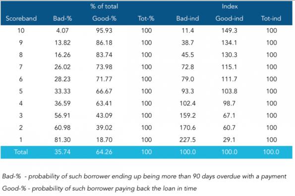 Die Facebook-Scorecard: Kreditnehmer mit einem Score von 10 zahlen ihre Raten mit 95,93-prozentiger Wahrscheinlichkeit pünktlich zurück. (Screenshot: t3n)