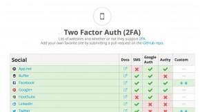 Zwei-Faktor-Authentifizierung: Hat Facebook das eigentlich?