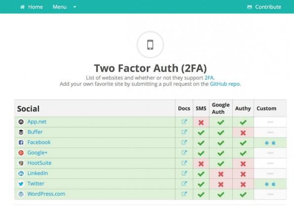 Welche Dienste unterstützen Zwei-Faktor-Authentifizierung? Auf twofactorauth.org findet ihr eine Übersicht. (Screenshot: twofactorauth.org)