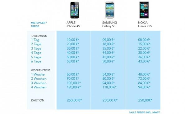 Fonlos: Am günstigsten ist das Nokia-Smartphone. (Grafik: Fonlos)