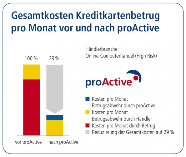 Grafik proActive_Flyer