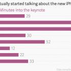 Das US-Magazin Quartz hat visualisiert, nach wie viel Minuten eine neue iPhone-Generation in den letzten Jahren erwähnt wurde. (Quelle: qz.com)