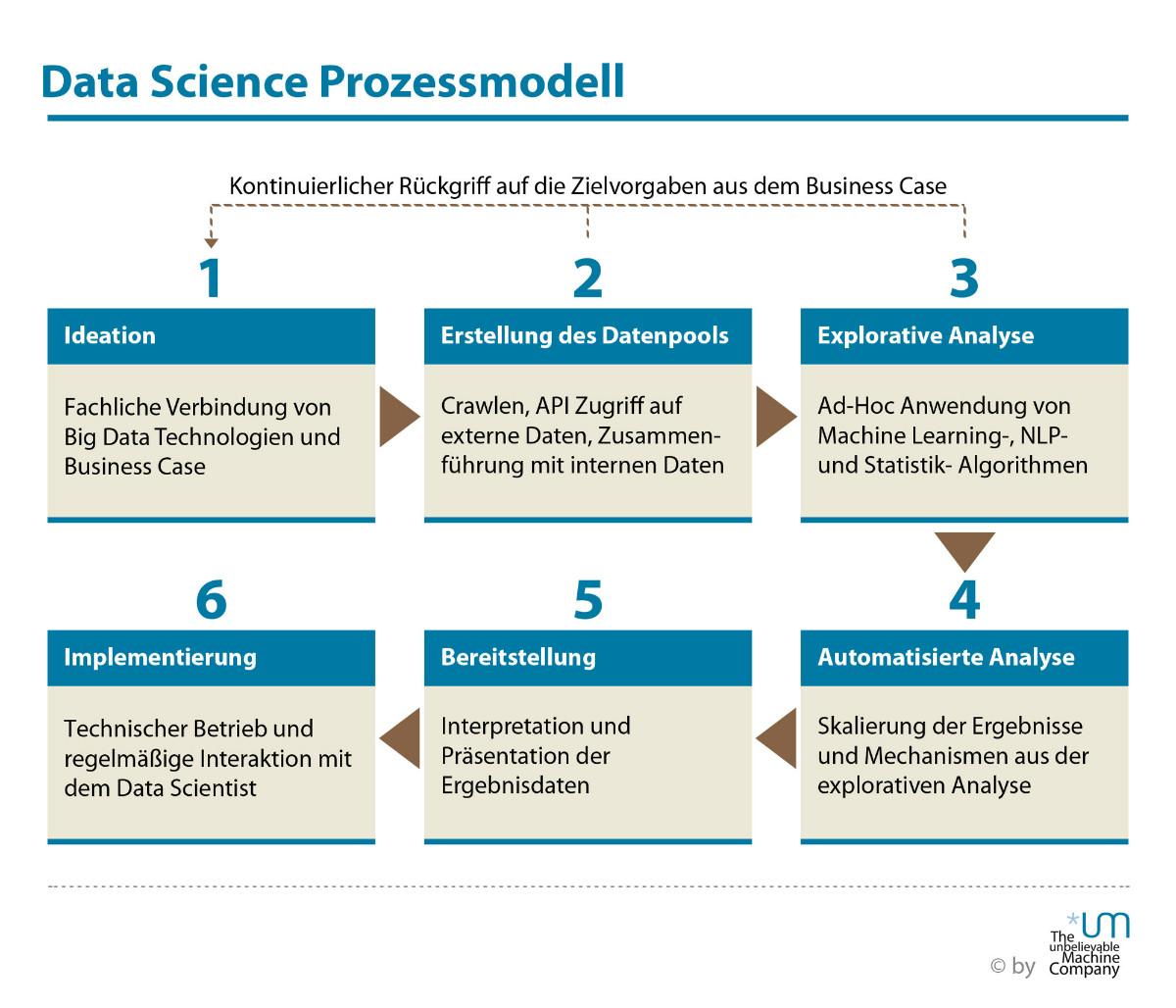 Science Data Data-science-process-model-2 |