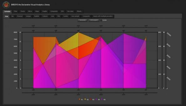 Datenvisualisierung mit Birdeye.