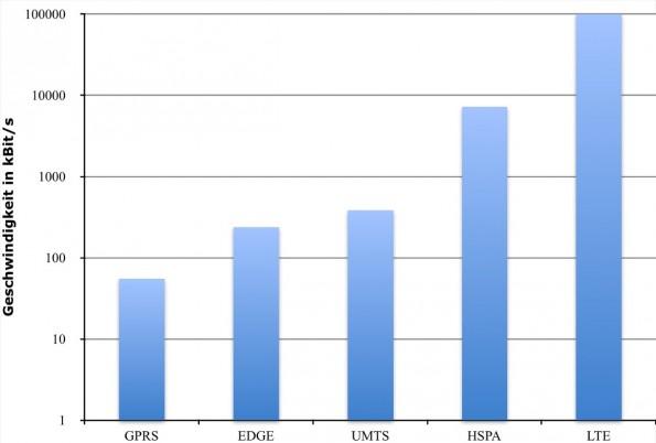 Das Diagramm veranschaulicht den sprunghaften Anstieg der Übertragungsgeschwindigkeiten mit jeder neuen Technikgeneration. Aufgrund der besseren Lesbarkeit sind die Werte in einer logarithmischen Skala eingetragen, bei der die y-Achse um den Faktor 10 anwächst. In einer linearen Darstellung wären die Balken für GPRS, EDGE und UMTS gar nicht sichtbar.
