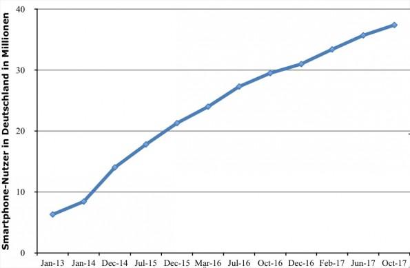 Die Grafik zeigt die Anzahl der Smartphone-Nutzer in Deutschland von 2009 bis 2013. (Quelle: Statista)