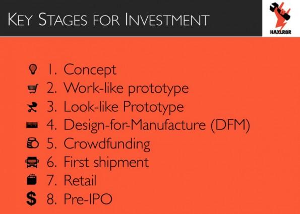 """Investitionsphasen bei Hardware-Startups: Das """"First Shipment"""" ist oft erfolgsentscheidend. (Grafik: HXLR8R)"""