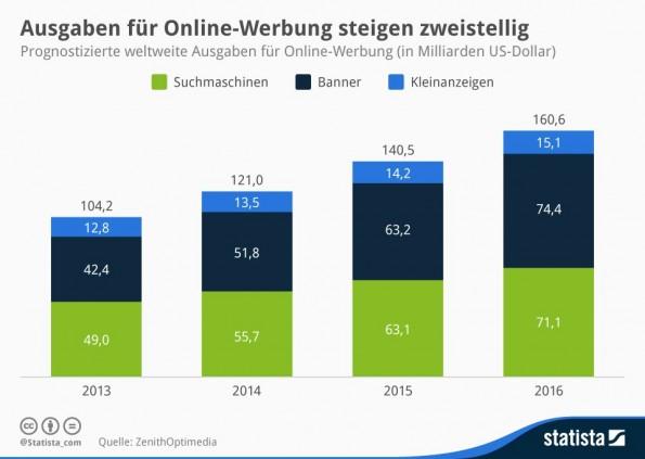 Online-Werbung soll laut ZenithOptimedia in den nächsten Jahren spürbar wachsen. (Grafik: Statista Lizenz: CC BY-ND 3.0)