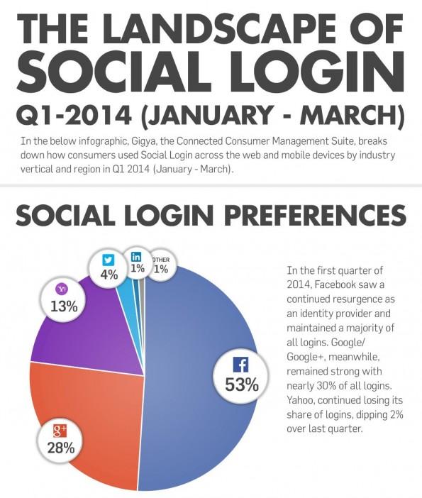 Social Login: Der Stand im ersten Quartal 2014. (Infografik: Gigya)