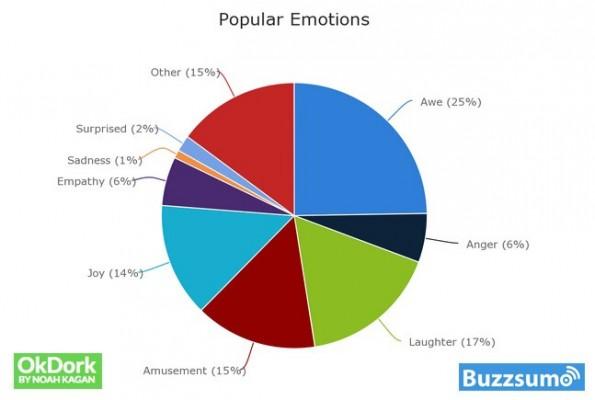 Social Shares: Das sind die Emotionen die ihr ansprechen solltet. (Grafik: OkDork / BuzzSumo)