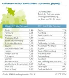 Auch im Gründungsmonitor 2014 ist Berlin Startup-Hauptstadt. Grafik: KfW.
