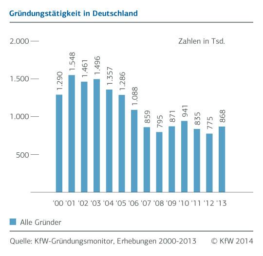 Gründungsmonitor 2014: Die Gründungsquote ist seit 2012 wieder angestiegen. Grafik: KfW.