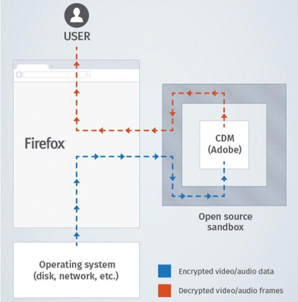 Mozilla Firefox: Open-Source-Browser wird DRM-Lösung in einer Sandbox ausführen um den Nutzer zu schützen. (Grafik: Mozilla)