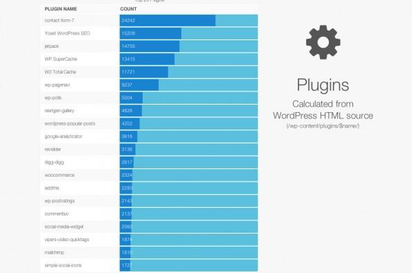 WordPress: Das sind die beliebtesten Plugins der größten WP-Seiten. (Screenshot: HackerTargets.com)