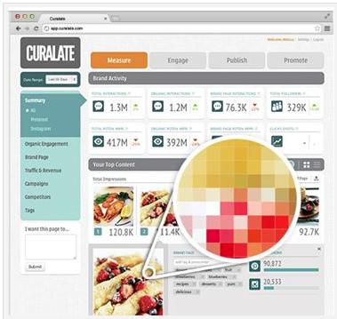 Ähnlich wie bei Google-Analytics zeigt Curalate eine Art Dashboard für die Nutzung von Instagram (Screenshot: curalate.com)
