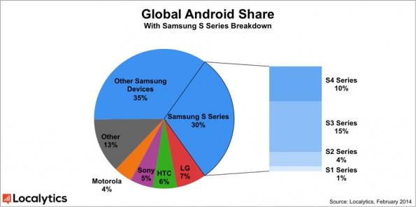 Samsung ist Marktführer im Android-Bereich und will trotzdem verstärkt Tizen einsetzen. (Grafik: Localytics)
