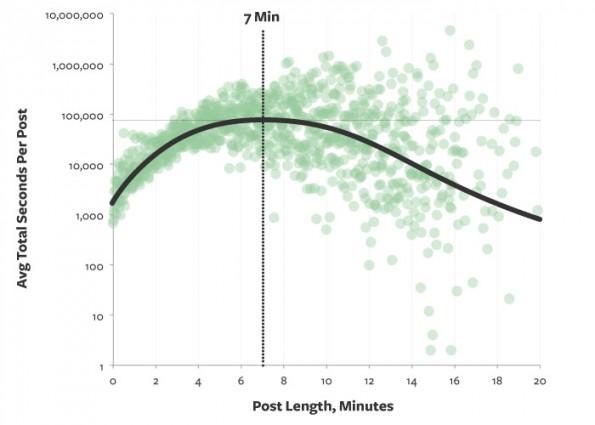 Content Marketing: Nach sieben Minuten hören die meisten Besucher auf zu lesen. (Grafik: Medium)