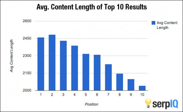 Content Marketing: Längere Artikel ranken besser bei Google. (Grafik: OkDork / BuzzSumo)