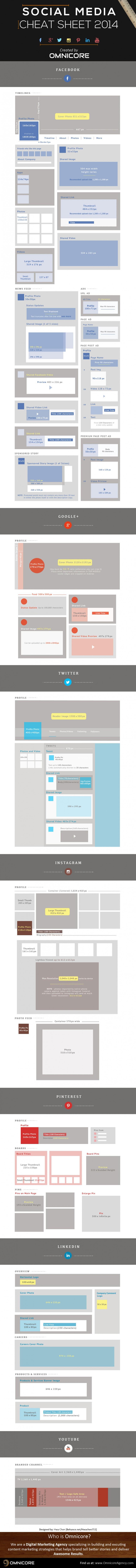 Social Media Cheat Sheet mit den wichtigsten Grafikformaten der großen Social Networks. (Grafik: Omnicore)