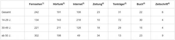 Die durchschnittliche Mediennutzung 2013. (Screenshot: ARD-ZDF-Onlinestudie)
