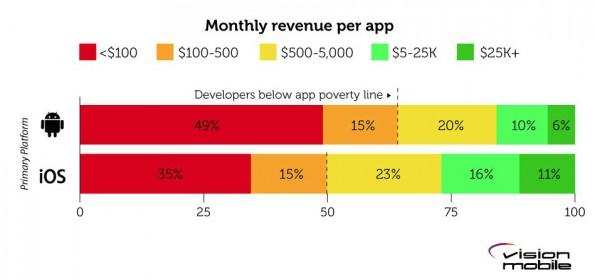 Mehrzahl der App-Entwickler lebt unter der Armutsgrenze (Grafik: Developer Economics)