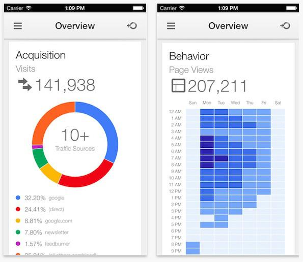 Google-Analytics-App für iOS - ab sofort kostenlos in Apples Appstore zum Download