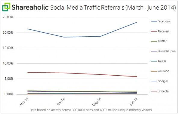 Social-Refferals: Nur Facebook konnte im Vergleich zum ersten Quartal 2014 noch zulegen. (Grafik: Shareholic)