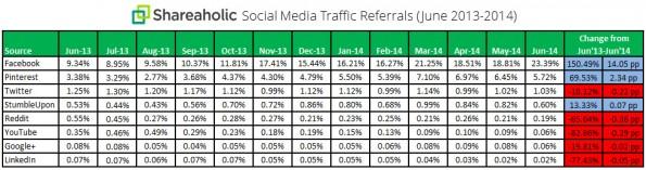 Social-Referrals: Nur Facebook, Pinterest und StumbleUpon legten im Vergleich zum Vorjahreszeitraum zu. (Grafik: Shareholic)