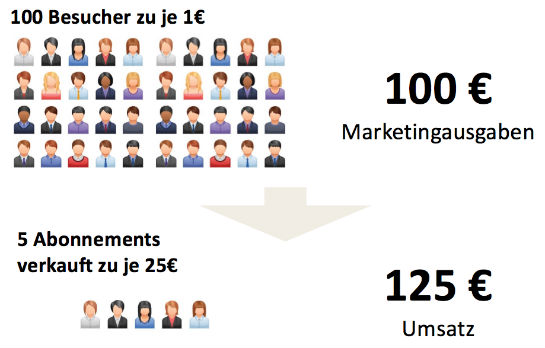(Grafik: onlinemarketingrockstars.de)