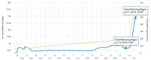 Negative SEO: Ein Blogger verzeichnet einen enormen Anstieg an Spamlinks. (Grafik: David McSweeney)
