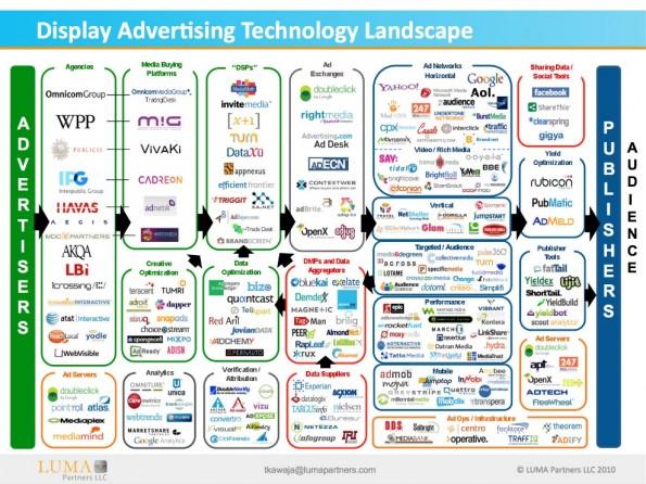 Display-Werbung ist ein ziemlich undurchsichtiges Geschäft. (Grafik: Luma Partners)