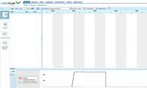 Bei Libreplan wird jeder zum Projektmanager. (Bild: Libreplan)