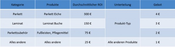 Diese Tabelle verdeutlicht das beschriebene Prinzip. (Screenshot: Kai de Wals)